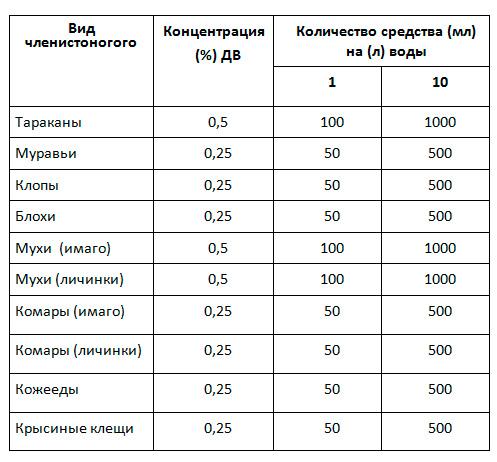 Таблица разбавлений средства Get при борьбе с различными насекомыми