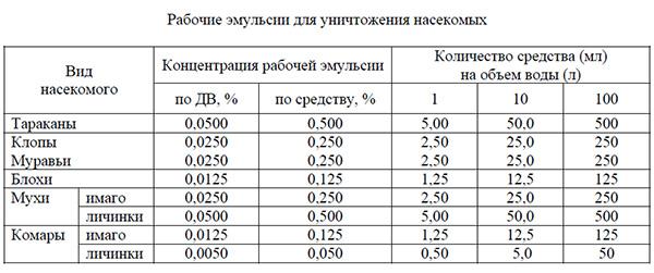 Варианты разбавления средства Таран при уничтожении разных насекомых (таблица взята из официальной инструкции к препарату).