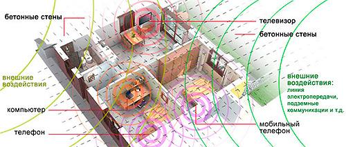 Источники электромагнитного излучения в квартире