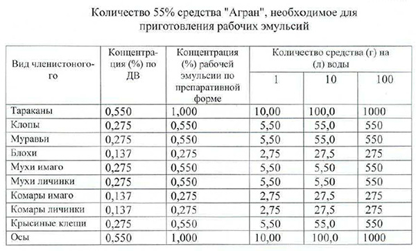Таблица с нормами разбавления средства Агран